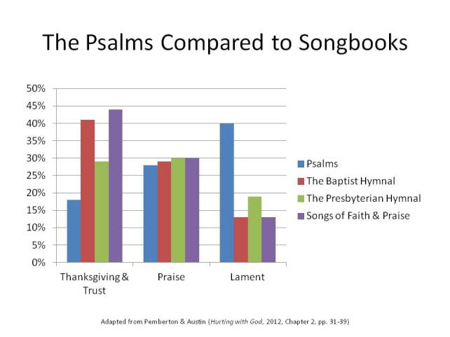 The Psalms Compared to Hymnbooks