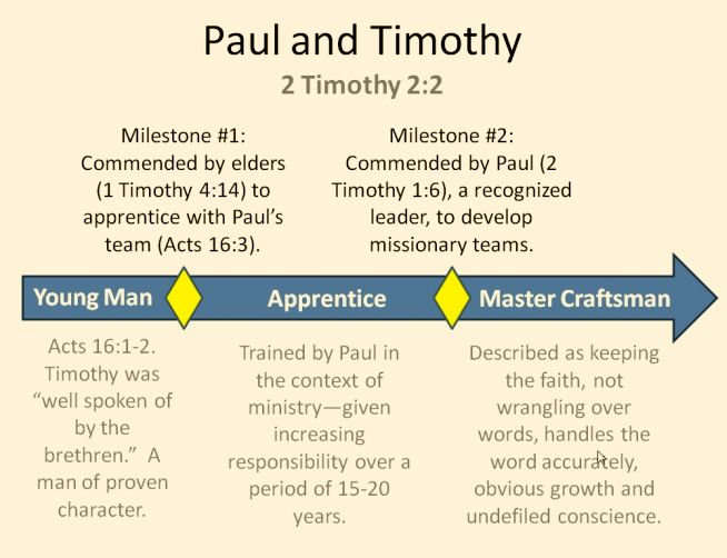 Paul and Timothy
