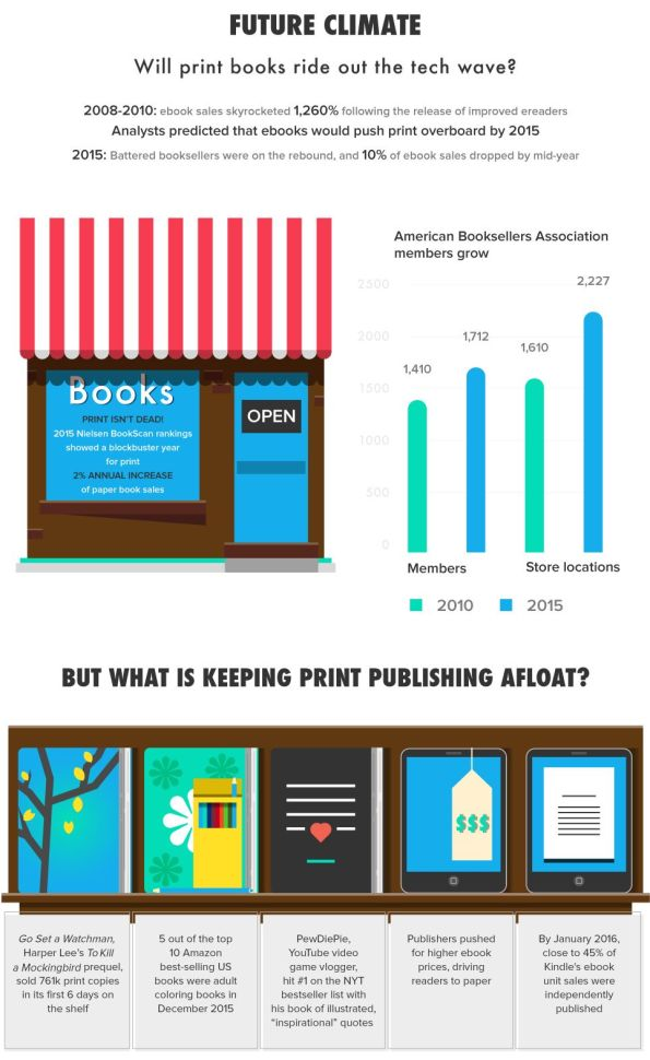 Future of Print Books