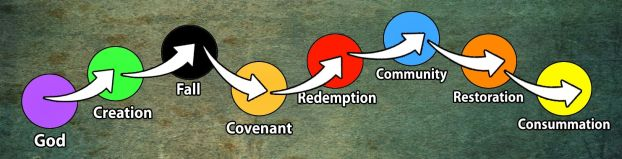 bible-story-arc