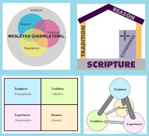 """the wesleyan quadrilateral essay The wesleyan quadrilateral defines this model was articulated in an essay by one thought on """" faith seeking understanding: the wesleyan."""